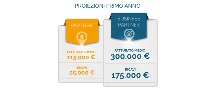 aprire icomm lab franchising marketing